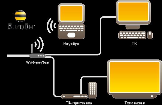 Инструкция По Подключению Цифрового Тв От Мтс